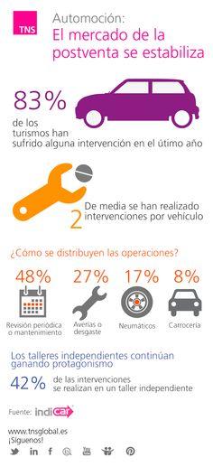 2013: el mercado de la postventa en automoción se estabiliza