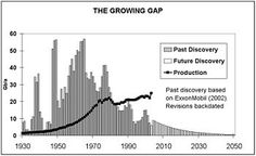 This graphic vividly illustrates the growing gap between petroleum discoveries and the world's demand for oil.  Basically, the amount of oil involved in the newer wells is no where near what we need to sustain our current demand for fuel, let alone what future generations will need.  The only real answer is incredibly efficient vehicles & transportation options, near 'zero-energy' consuming homes & buildings and organic food.  The time to do this is NOW & Energy Mortgages will help finance… Organic Recipes, Wells, Discovery, Sustainability, Building A House, Transportation, Gap, Finance, Buildings