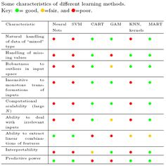some characteristics of different learning methods