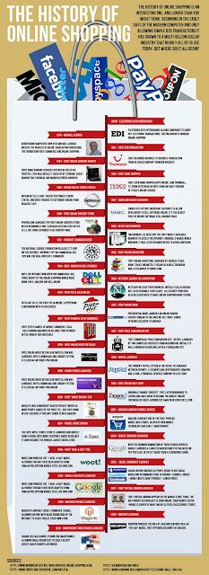 INFOGRAFÍA: historia del e-commerce