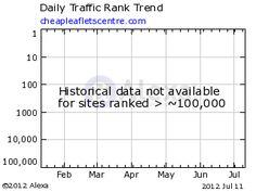 Alexa Traffic Graph for cheapleafletscentre.com Cheap Printing, Words, Prints, Horse