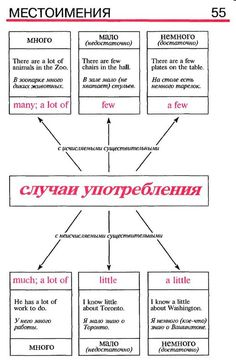 English Textbook, English Grammar Rules, English Writing Skills, English Phrases, English Book, English Study, English Vocabulary, Russian Language Lessons, Russian Language Learning