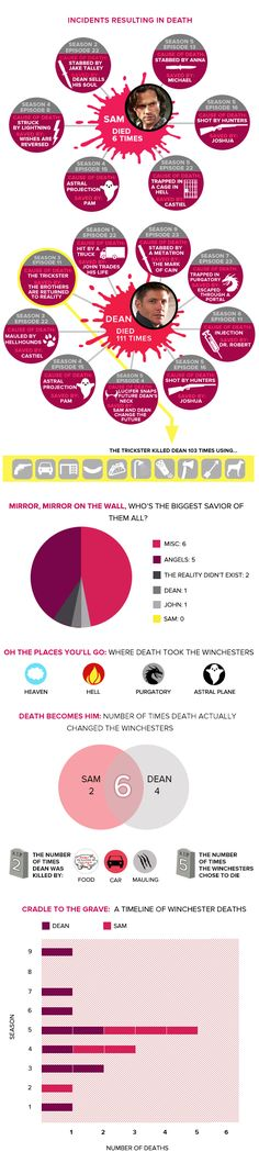 Supernatural Infographic: The Many Deaths of Sam and Dean - Today's News: Our Take | TVGuide.com I don't think they took mystery spot into account here haha