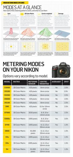 15 Must See Cheatsheets and Infographics For Photographers - Nikon - Trending Nikon for sales. - 15 Must See Cheatsheets and Infographics For Photographers Pictured Nikon metering-modes_TPA Dslr Photography Tips, Photography Cheat Sheets, Photography Lessons, Photography Tutorials, Digital Photography, Amazing Photography, Photography Equipment, Photography Hashtags, Photography Training