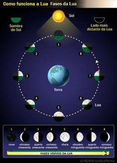 Partindo da conjunção Sol-Lua até a oposição, a Lunação tem dois períodos, da Lua Nova à Lua Cheia temos o período crescente e da Lua Cheia...