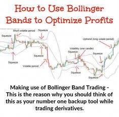 Bollinger Band trading when implemented effectively, makes the most of the implied volatility in options in order to extract a much better profit from the trade. Implied Volatility, Bollinger Bands, Put Option, Commodity Futures, Low Band, Stock Charts, Moving Average, Price Chart, Technical Analysis