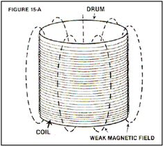 Zero-point energy extraction is based on permanent magnets. How is a magnet able to generate force continuously? Is it violating the law of the conservation of energy? Magnetic Generator, Gravity Waves, Zero Point Energy, Motor Generator, Kinetic Energy, Magnetic Field, Nikola Tesla, Metal Bar, Magnets