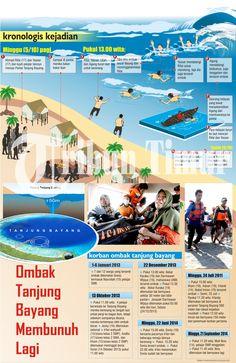 Kawasan wisata Tanjung Bayang, Tamalate, Makassar, menelan korban lagi. Dua pelajar, Ahmad Rifai (17) dan Yasser (17), Senin (6/10), ditemukan tak bernyawa.