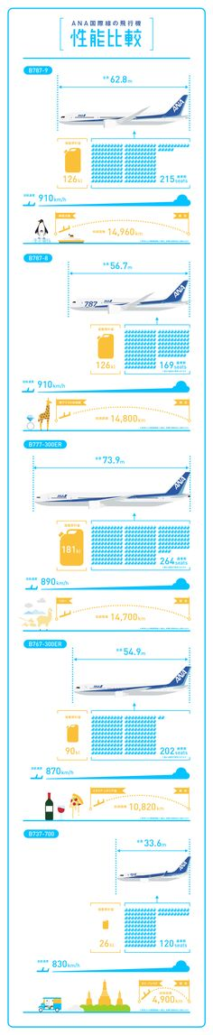 ANA国際線の飛行機 性能比較