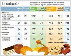 Non scegliere un alimento solo in base alle sue calorie?