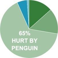 Google Penguin Worst Than Google Panda for SEOs? | Google Penalty World | Scoop.it