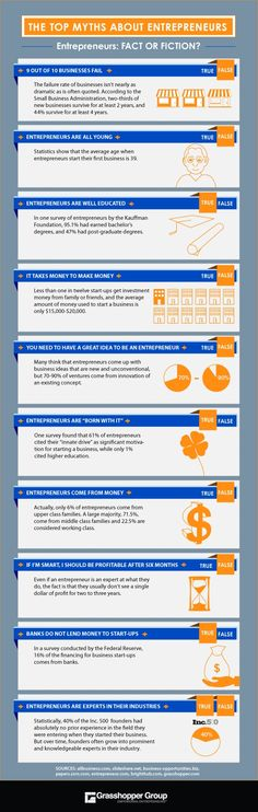 The Top Myths about #Entrepreneurs