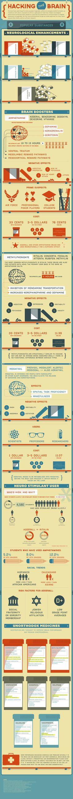 E' possibile modificare il funzionamento del cervello umano? Un'infografica spiega cos'è il brain hacking, cioè il doping del cervello, e spiega le sostanze da usare, con un prezzo incredibilmente basso. Ma il pericolo è davvero alto.
