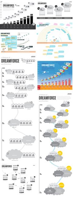 The cloud computing industry event of the year, Dreamforce ( kicks-off next month. To celebrate, we partnered once again with Eloqua to create an infographic that gives a visual history of the event. How To Create Infographics, Cloud Based, Cloud Computing, Big Data, Data Visualization, Timeline, Clothes 2018, Work Clothes, Web Design