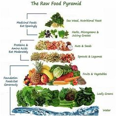 The Raw Food Pyramid ✨ ✨@AlwaysVibratingHigher ✨ #ThirdEye #Yoga #Vegansofig #Kundalini #Chakras #Buddha #Spirituality #Light #astralprojection @alwaysvibratinghigher #Truth #NonGmo #Vegan #Meditation #Nature #Healthyself #Peace #luciddreaming #Lightworkers #Consciousness  #Spiritual #Soul #Merkabah #Namaste #Reincarnation #Adult #Enlightenment #Crystals #Meditate #Pinealgland #Organic ✨@AlwaysVibratingHigher ✨