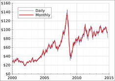 File:Crude oil price WTI EIA since 2000.svg