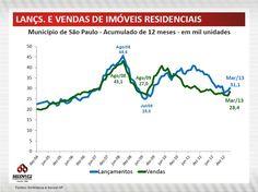 Lançamentos e vendas de imóveis residenciais.
