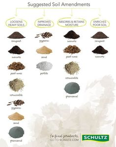 evaluating & improving garden soil Before you start planting flowers or vegetables in your garden, it is always better to evaluate your soil first and Garden Soil, Edible Garden, Vegetable Garden, Companion Planting Guide, Soil Improvement, Peat Moss, Homestead Survival, Growing Vegetables, Permaculture