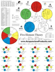 Color Five Element Acupuncture Poster