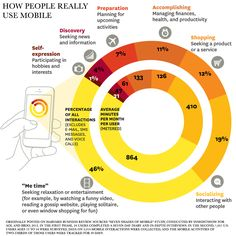 How People Really Use #Mobile #INFOGRAPHIC