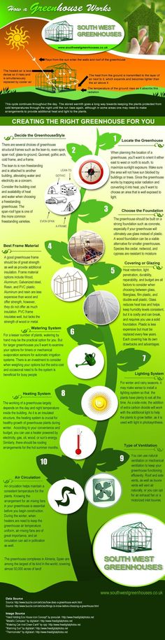 How a Greenhouse Works  More on greenhouse basics for tomatoes: http://www.tomatodirt.com/greenhouse.html