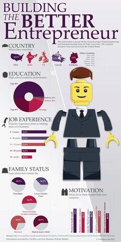 Building the Better #Entrepreneur