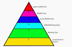 Image result for social economic pyramid Task The unit Upper middle class