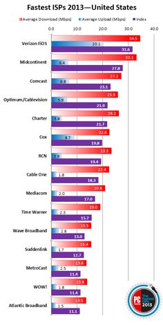 The Fastest ISPs United States  of 2013 WINNER: Verizon FiOS With a fantastic download speed and an upload speed no other provider can touch, Verizon FiOS once again proves itself the fastest ISP with a national footprint.