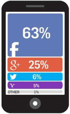 In mobile section too Google Plus' share rose by 5% and rested at 25% whereas Facebook's share dropped to 63% (down by 3%).