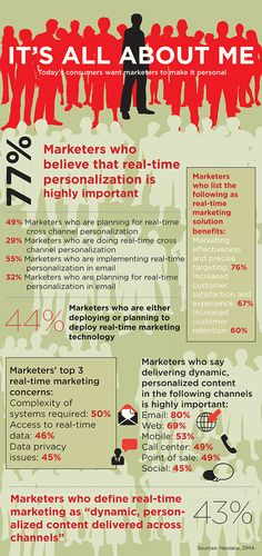 Infographic: It's All About Me—Today's consumers want marketers to make it personal. (Research by the Direct Marketing Association & Neolane)