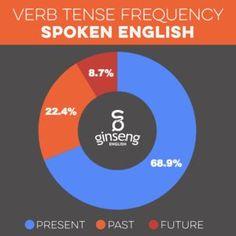 Verb Tenses—Grammar Rules | Grammarly