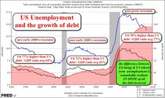 US debt / GDP is at record levels, as is unemployment.  Does stimulus really work?
