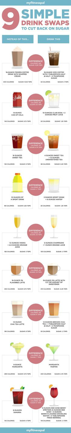 Drink less sugar with these simple drink swaps. Brilliant! | Fit Bottomed Eats
