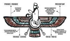 Zoroastrianism - Wiki