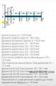 Самодельная антенна 4G усиливающая интернет сигнал: фото и описание изготовления Electronic Schematics, Android, Tech, Electronics, Ants, Technology, Consumer Electronics