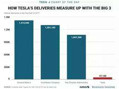 Pin By Travis On Tech Tesla Ford Motor Company General Motors