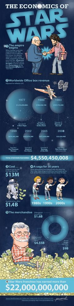This infographic shows how much it cost to make the Star Wars films and how much the films made in the box office. It also provides information for th