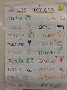 Nicolaes' Grade 1 Jolly Jumpers: Making French sentences French Language Lessons, French Language Learning, French Lessons, Spanish Lessons, Spanish Language, Learning Spanish, Spanish Activities, Learning Italian, German Language