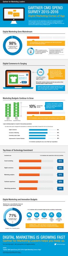Marketing budgets on the rise as of marketers agree online & offline efforts merging according to - Lifepin Site