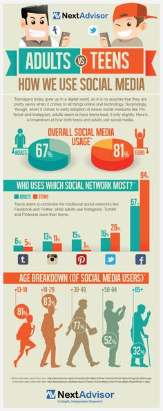 e-learning, conocimiento en red: Adults vs Teens . How we use social media [infographic] [infografia]