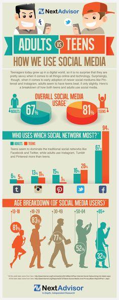 How we use #social_media