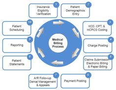 Healthcare IT Experts provide electronic claims medical billing software for submitting claims by electronically. Medical billing Software is the process through which a health care service provider submits medical bills electronically to a health assurance company. Health care IT software allows claims directly to a payer or to a clearinghouse to provide medical insurance billing and more.