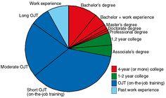 Pie diagram for education requirements Education Requirements, Job Title, Accounting, Pie, Diagram, College, Positivity, Torte, Cake
