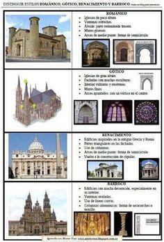 Art History Lessons, History Memes, History Facts, World History, Art Lessons, 17th Century Art, Principles Of Art, History Teachers, Renaissance Art