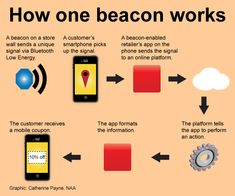 Beacon technology - WHAT NEWSPAPERS SHOULD KNOW ABOUT BEACONS