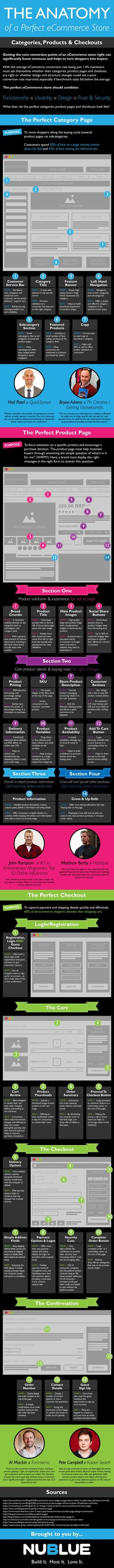 The anatomy of a perfect ecommerce store #INFOGRAPHIC #ECOMMERCE