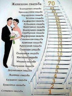 Виды свадеб.