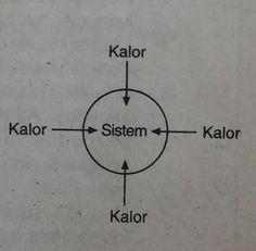 Sistem, Lingkungan, Energi Dalam, Entalpi dan Reaksi Termokimia