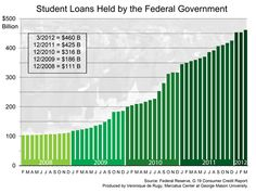 When the law was passed in 2007, student loans held by the government totaled about 100 billion dollars. The loans increased to 111 billion dollars in 2008; 186 billion dollars in 2009; 316 billion dollars in 2010; and 425 billion dollars in 2011.