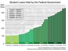"""Podría considerarse """"responsable"""" incrementar los prestamos federales para estudiantes de esta manera cuando el país tiene que pedir prestado a otros paises 40 centavos por cada dolar del presupuesto federal?"""